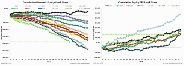 2 Charts: The Investment Landscape Has Changed Tremendously - ici fund flows