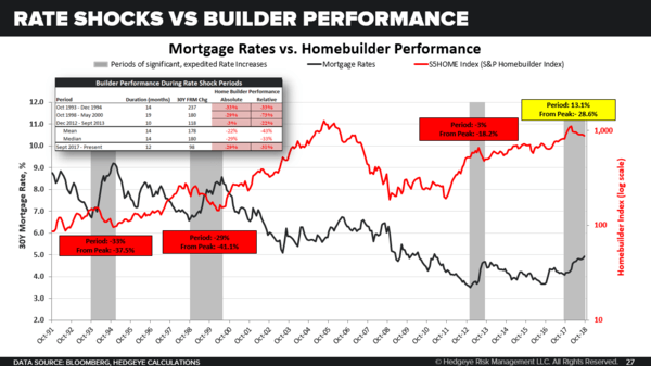 CHART OF THE DAY: Rate Shocks vs Builder Performance - CoD Rate Shocks vs Builder Performance
