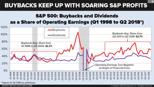 Taking Stock of Corporate Buybacks - chart5