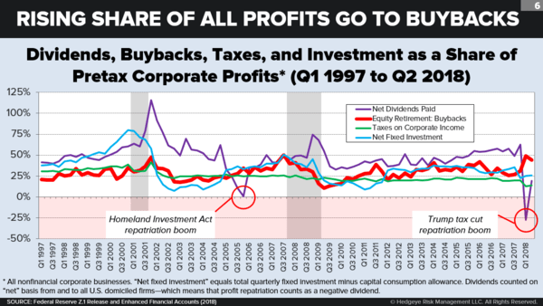 Taking Stock of Corporate Buybacks - chart7