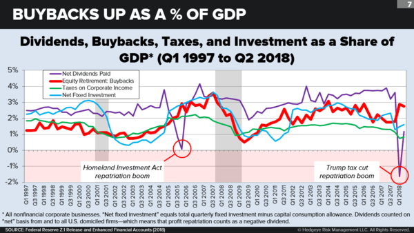 Taking Stock of Corporate Buybacks - chart8
