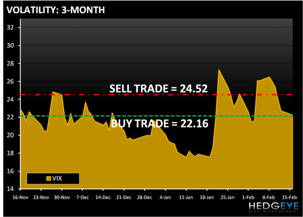 US STRATEGY - Trade the Range - vix3