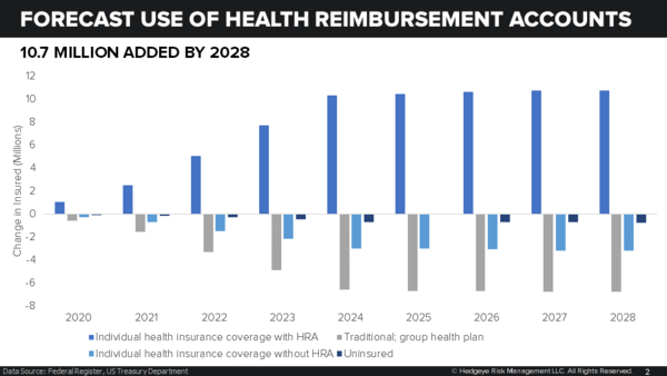 HQY | POLICY MORE HEAD THAN TAILWIND AS TRUMP ADMINISTRATION EXPANDS ACCESS TO HRAs - Slide2