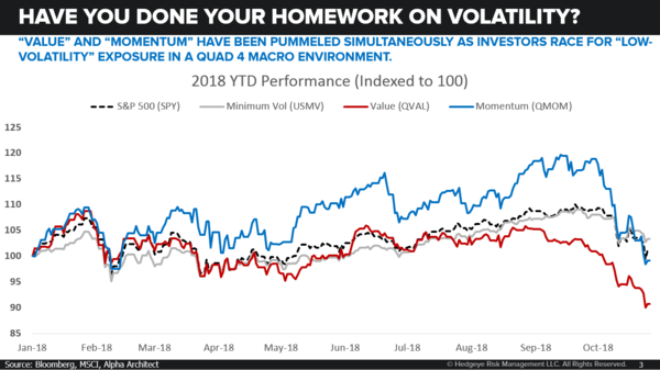 CHART OF THE DAY: Volatility --> Did You Do Your Homework? - 10.26.18 EL Chart