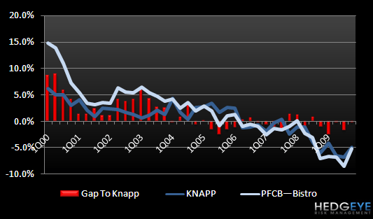 PFCB – KEY TAKEAWAYS FROM THE CALL - PFCB Gap to Knapp 4Q09