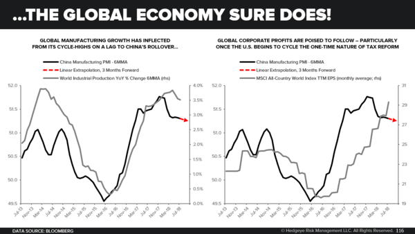 China's Economy Is Slowing... Keep An Eye On This Indicator -  The Global Economy Sure Does