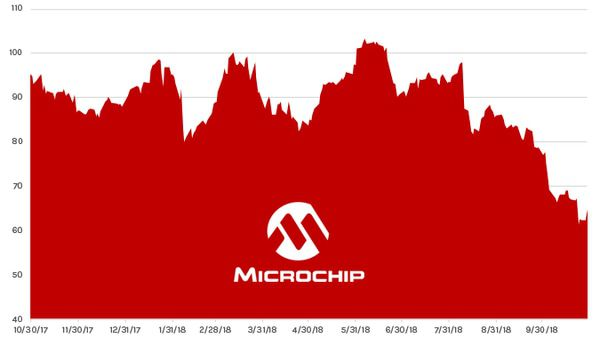 Stock Report: Microchip Technology (MCHP) - HE MCHP chart 10 31 18