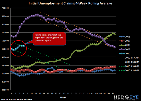 CLAIMS IMPROVEMENT TRAJECTORY HAS SLOWED OVER THE LAST 5 WEEKS - CLAIMS