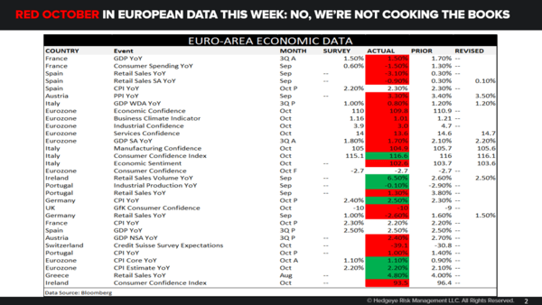 CHART OF THE DAY: Red October In European Data - 11.01.18 EL Chart