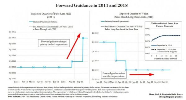 The Fed Should End Forward Guidance - zoff