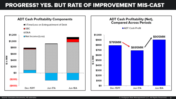 ADT | Street Set Revenue Bar Too Low - cash profitability ADT 2