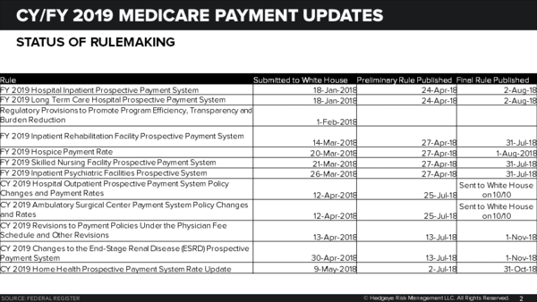 TDOC, LH, DGX | MEDICARE RULE-A-RAMA ROUNDING THE TURN | PHYSICIANS FEE SCHEDULE FINALIZED - IRF Update