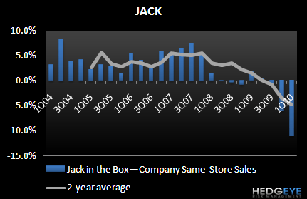JACK - KEY TAKEAWAYS FROM THE CALL - JACK 1Q10 SSS