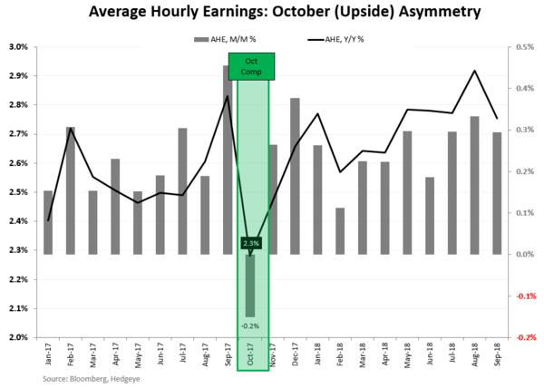 CHART OF THE DAY: Our Wage Growth Call - CoD2 AHE Asymmetry