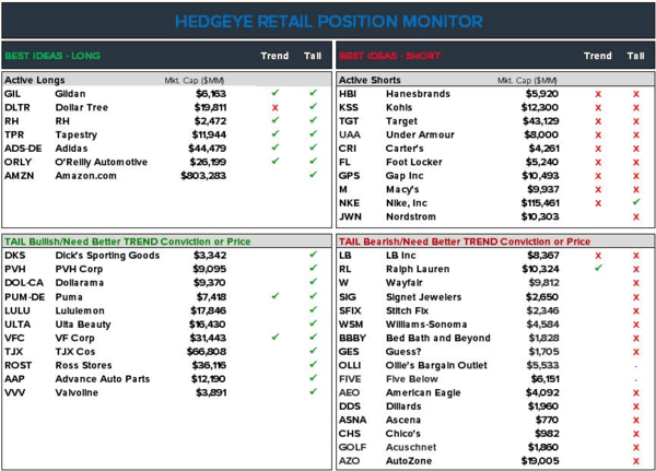 Retail | Changing Up Key Positions - Position Monitro 11 4 18