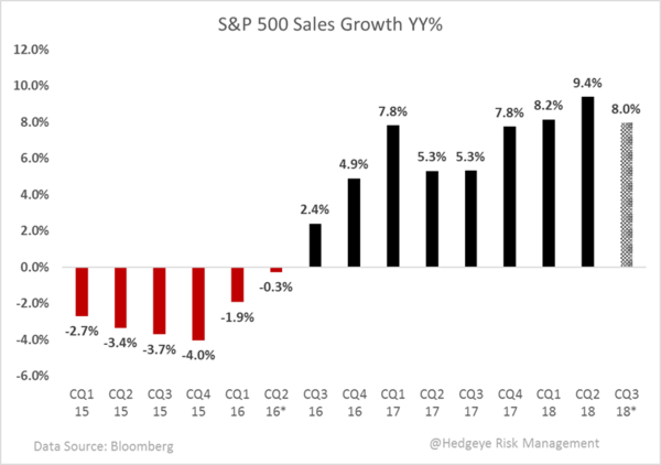 Earnings Season: Winter Is Coming - Chart 3 S P 500 sales growth