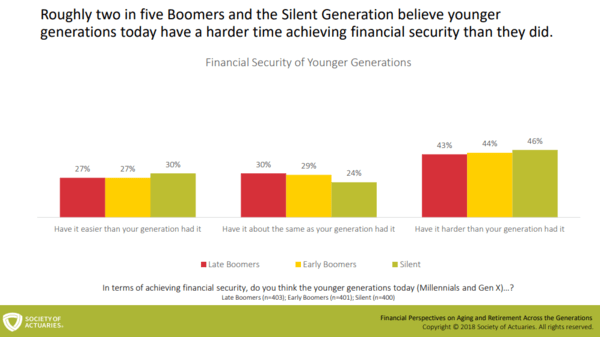 Millennials and Gen Xers Have It Tougher (Ask Their Parents) - z neil 1
