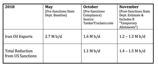 D-Day for Iran Oil Sanctions: State Dept expects Iran exports will be reduced by 1.5 million b/d - D Day for 1.5 mbd Iran