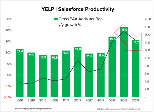 Ticker Bullets | YELP | 3Q18 Takeaways - YELP   sales productivity 3Q18
