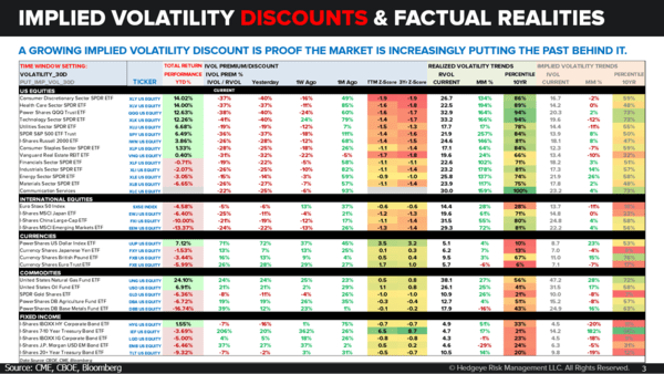 CHART OF THE DAY: Implied Volatility Discounts (And Factual Realities) - 11.09.18 EL Chart