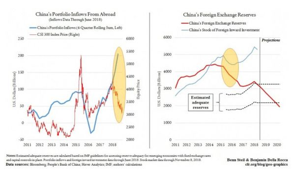 Foreign Capital Has Been Propping Up China's Currency. Here's What Happens When It Leaves. - z dd