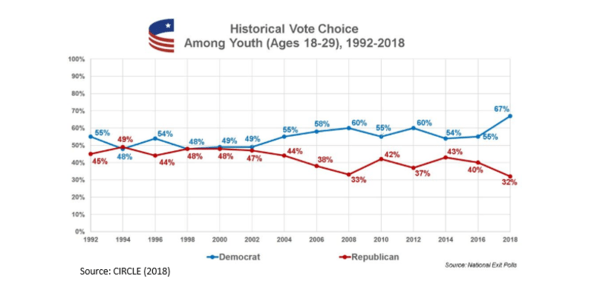Who Says Millennials Don't Vote? NewsWire - Voting by Age 2