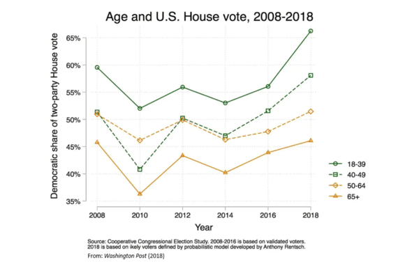 Who Says Millennials Don't Vote? NewsWire - Voting by Age 3