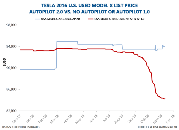 TSLA Call | Rather Terrible, Mostly Horrible, Not So Good, Pretty Bad Data - ztez