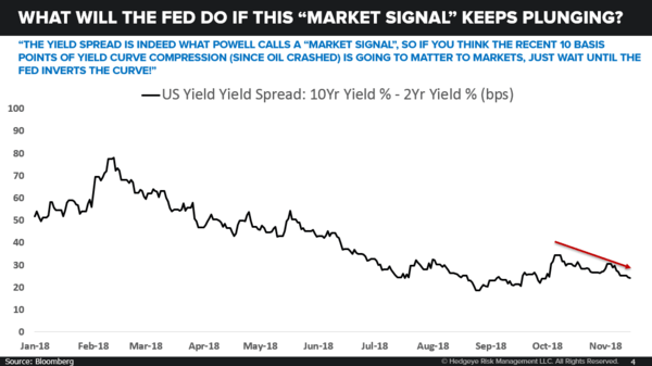 CHART OF THE DAY: Reality Check --> The Fed Is Tightening Into Quad 4  - 11.14.18 EL Chart