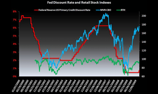 R3: Discount Rate v. Margins v. Stocks - 1