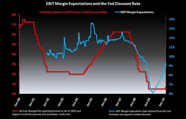 R3: Discount Rate v. Margins v. Stocks - 2