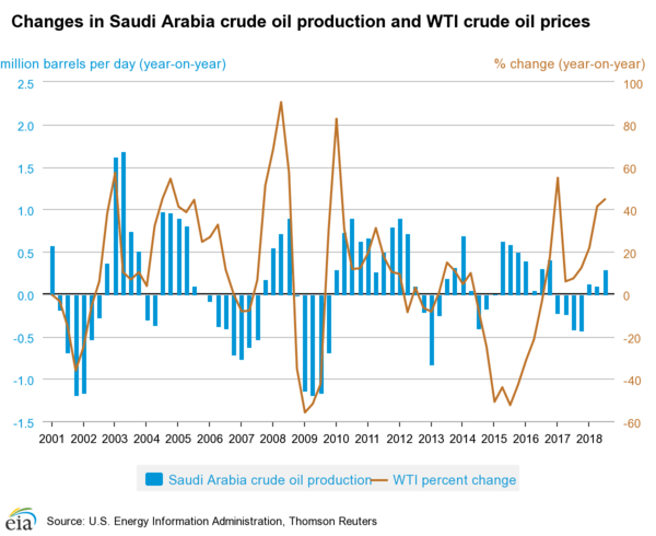 The High Tide of Oil Supply is Receding - saudi production and oil prices