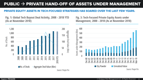 CHART OF THE DAY: Tech-Focused Private Equity Assets Soaring - 11.15.18 EL Chart
