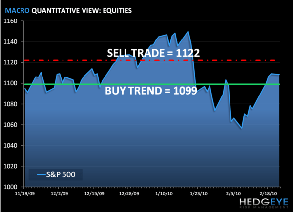 Risk Management Time: SP500 Levels, Refreshed...  - was