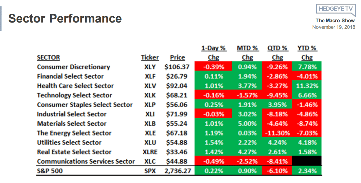 Sector Scoreboard: What's Working? Long Low Beta, Defensive Stocks