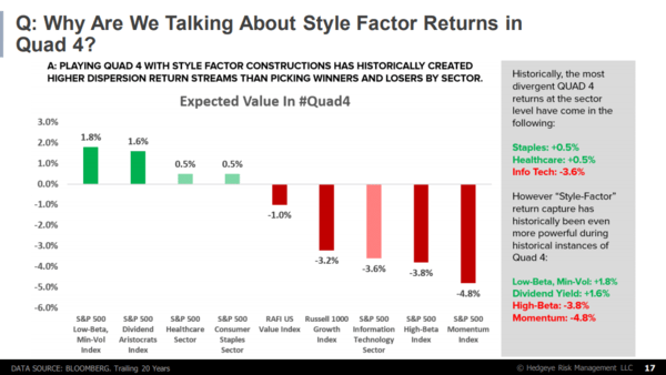McCullough on MacroVoices: Short Momentum, High Beta & Tech - slide