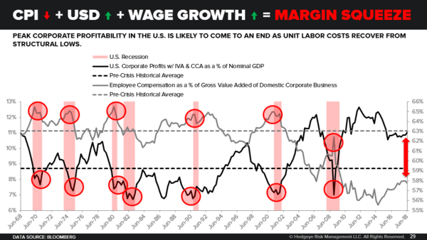 "McCullough on MacroVoices: ""I Think This Sucker's Going Down"" - margin squeeze"