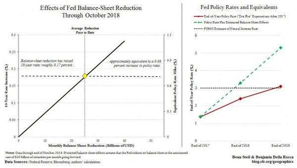 The Fed Is Tightening More Than It Realizes - zben