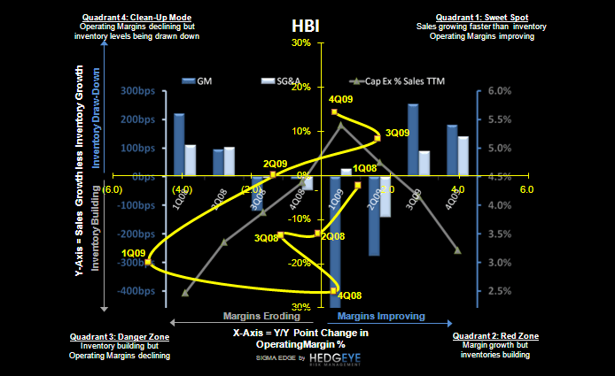 R3: Retail Earnings Call Outs; Part 1 - HBI SIGMA