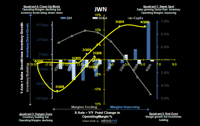R3: Retail Earnings Call Outs; Part 1 - JWN SIGMA