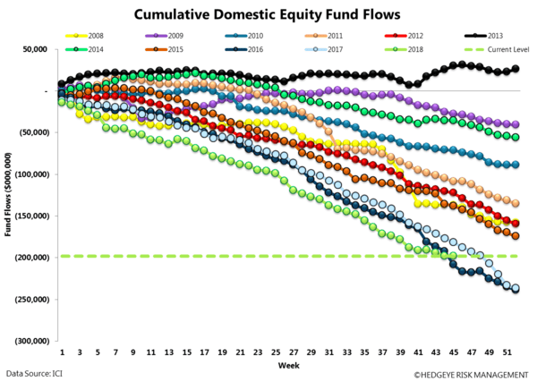 ICI FUND FLOW SURVEY | NET MONEY FLOW POSITIVE - ICI12