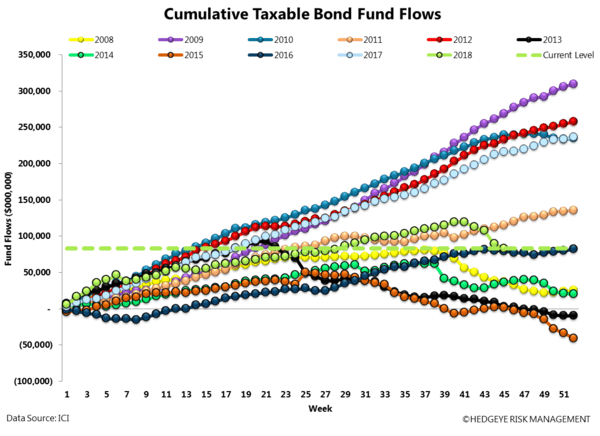 ICI FUND FLOW SURVEY | NET MONEY FLOW POSITIVE - ICI15