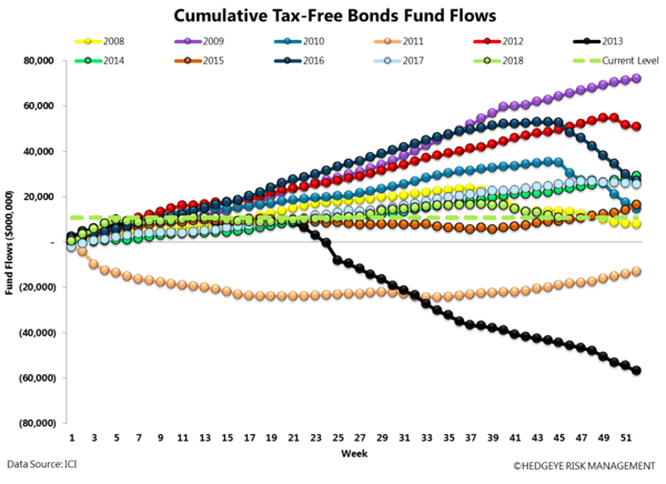 ICI FUND FLOW SURVEY | NET MONEY FLOW POSITIVE - ICI16