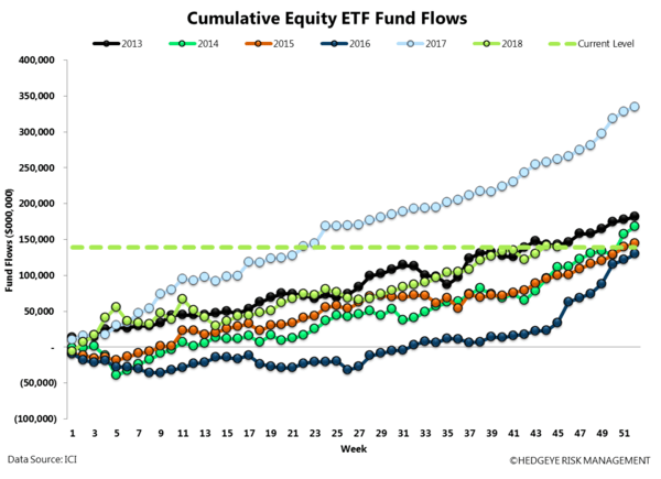ICI FUND FLOW SURVEY | NET MONEY FLOW POSITIVE - ICI17