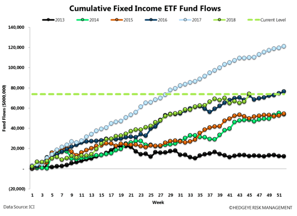 ICI FUND FLOW SURVEY | NET MONEY FLOW POSITIVE - ICI18