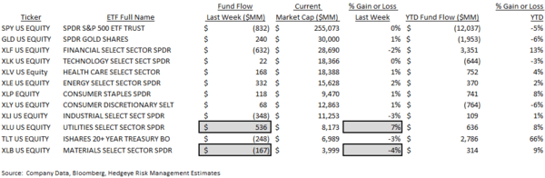 ICI FUND FLOW SURVEY | NET MONEY FLOW POSITIVE - ICI9