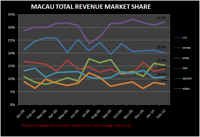 MACAU: FEB SHOULD REACH HK$11BN - Macau Total Revenue Market Share