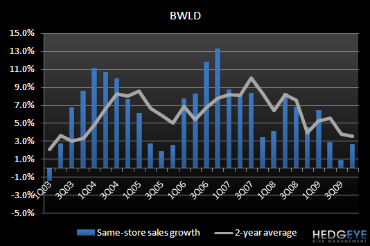 BWLD – SUPPLIER COMMENTS - BWLD SSS 4Q09