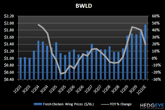 BWLD – SUPPLIER COMMENTS - BWLD wing prices 1Q10E