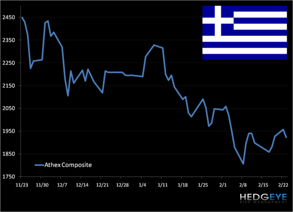 Duration Mismatch: Greece - G3